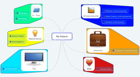 Mind Map: My Subjects