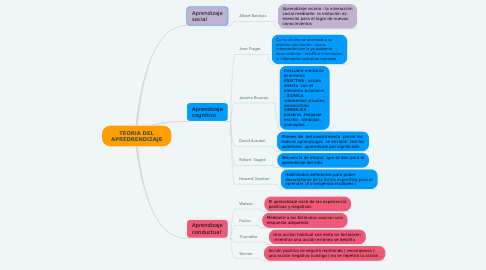 Mind Map: TEORIA DEL APREDRENDIZAJE