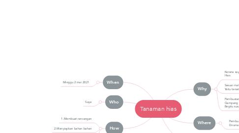 Mind Map: Tanaman hias