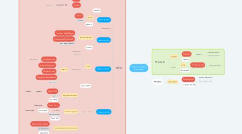 Mind Map: Satira nella Divina Commedia