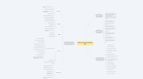 Mind Map: Política Integral de DDHH y DIH