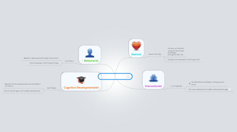 Mind Map: Language Perspectives