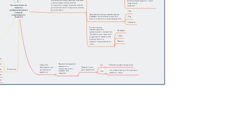 Mind Map: Психологическое знание и профессиональная позиция современного педагога