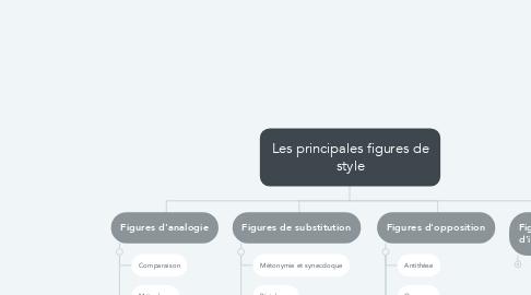 Mind Map: Les principales figures de style