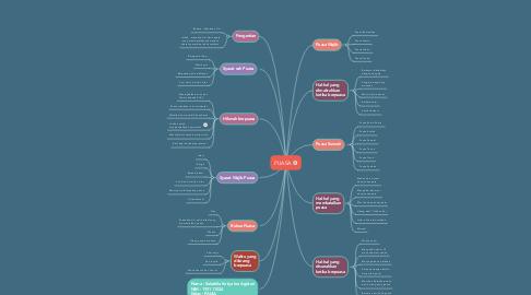 Mind Map: PUASA