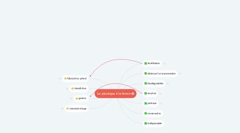 Mind Map: Le plastique à la ferme
