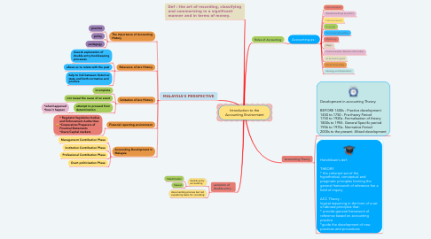 Mind Map: Introduction to the Accounting Environment