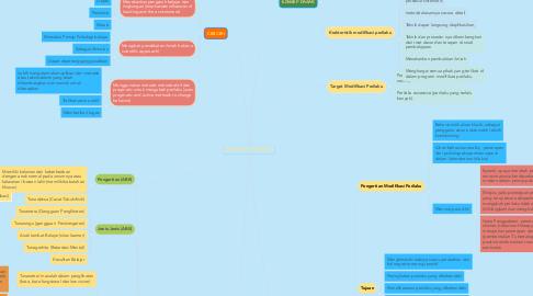 Mind Map: MODIFIKASI PERILAKU