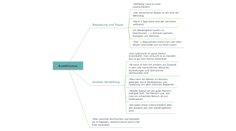 Mind Map: Buddhismus