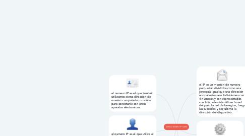 Mind Map: DIRECCIONES IP Y DNS