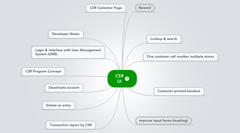 Mind Map: CSR UI
