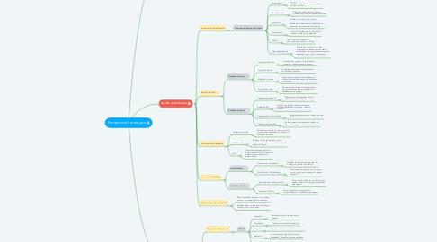 Mind Map: Pensamento Estratégico