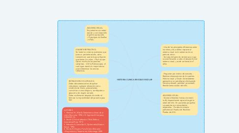 Mind Map: HISTORIA CLINICA EN EDAD ESCOLAR