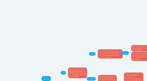 Mind Map: Termos de Investimentos