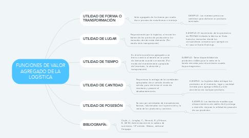 Mind Map: FUNCIONES DE VALOR AGREGADO DE LA LOGÍSTICA