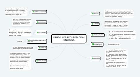Mind Map: DEUDAS DE RECUPERACIÓN ONEROSA
