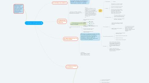 Mind Map: 4. Contexto da Organização