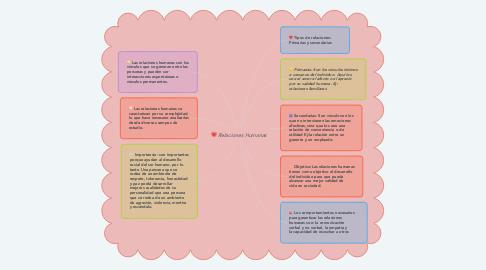 Mind Map: Relaciones Humanas