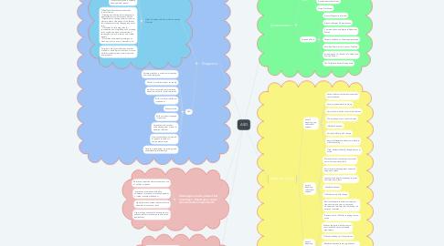 Mind Map: ASD