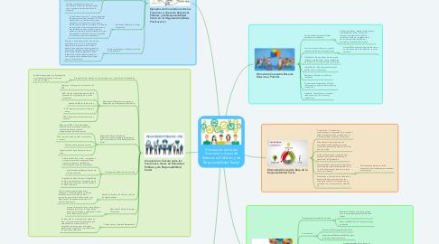 Mind Map: Vinculación entre las Funciones o Áreas de Relaciones Públicas y de Responsabilidad Social