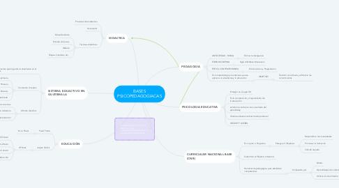 Mind Map: BASES PSICOPEDAGOGIACAS