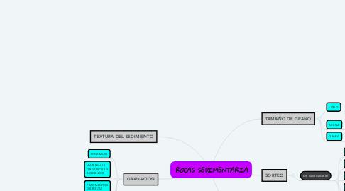 Mind Map: ROCAS SEDIMENTARIA