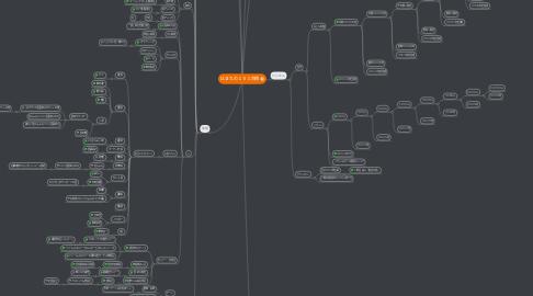 Mind Map: はまちの101目標