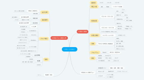 Mind Map: 5月:やること仕分け