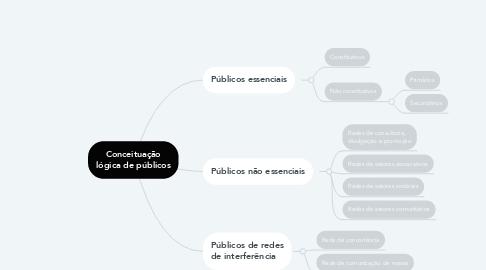 Mind Map: Conceituação lógica de públicos