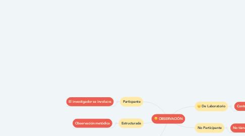 Mind Map: OBSERVACIÓN