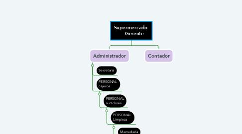 Mind Map: Supermercado      Gerente