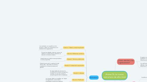 Mind Map: Anexo SL:La nueva estructura de alto nivel
