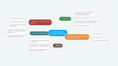 Mind Map: LOS PROCESOS DE LECTURA Y ESCRITURA