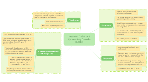 Mind Map: Attention Deficit and Hyperactivity Disorder (ADHD)