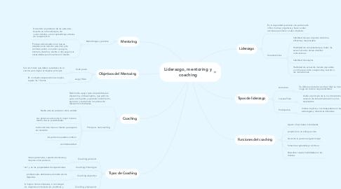 Mind Map: Liderazgo, mentoring y coaching