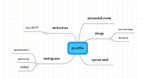 Mind Map: postfix