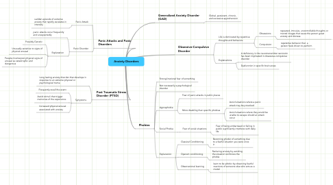 Mind Map: Anxiety Disorders