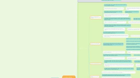 Mind Map: Ley 576 de 2000