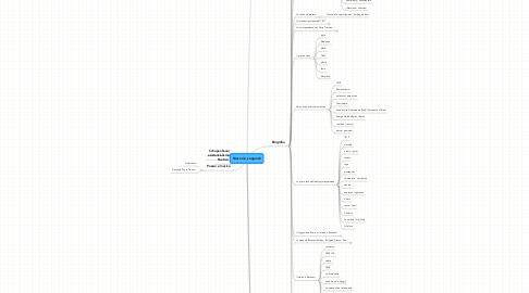 Mind Map: Giacomo_Leopardi