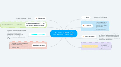Mind Map: ORIGEN Y FORMACIÓN DEL ESTADO MEXICANO