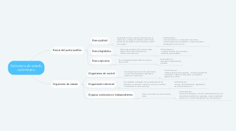 Mind Map: Estructura de estado colombiano