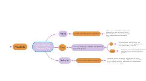 Mind Map: Linha editorial - BELLA FLOR