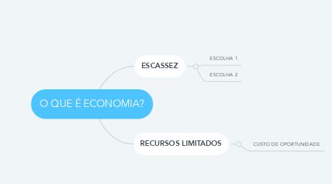 Mind Map: O QUE É ECONOMIA?