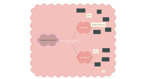 Mind Map: Herramientas Sincrónas y Asincrónas