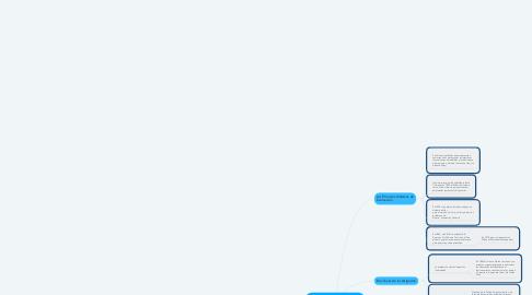 Mind Map: Antecedentes de Medición en Psicología