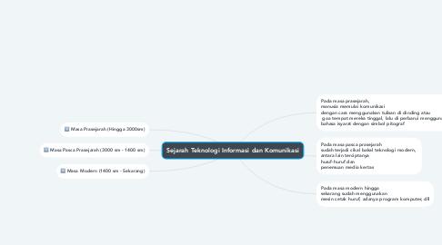 Mind Map: Sejarah Teknologi Informasi dan Komunikasi