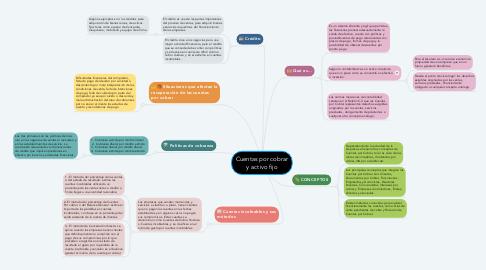 Mind Map: Cuentas por cobrar y activo fijo