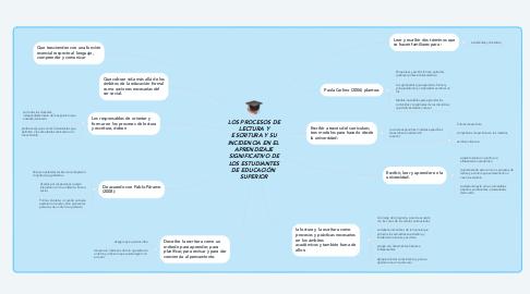 Mind Map: LOS PROCESOS DE LECTURA Y ESCRITURA Y SU INCIDENCIA EN EL  APRENDIZAJE SIGNIFICATIVO DE LOS ESTUDIANTES DE EDUCACIÓN  SUPERIOR