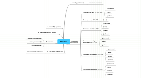 Mind Map: QuickPics
