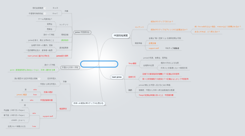 Mind Map: より良い生き方 to CHINESE